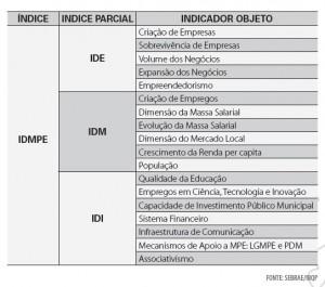 Indicadores do IDMPE