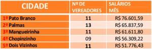 TOP 05 - DOIS