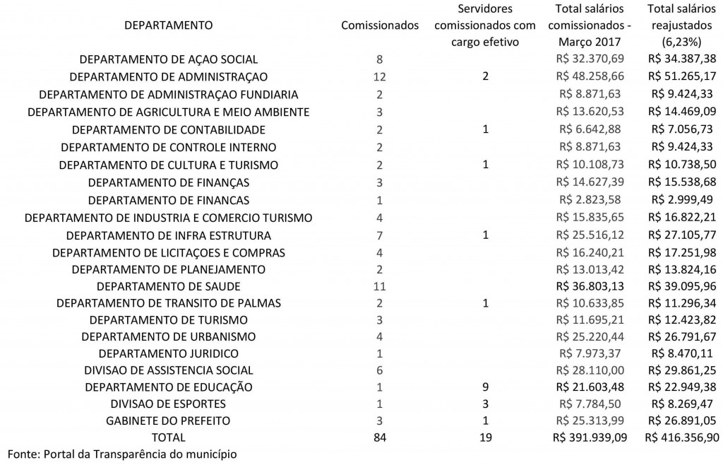 SalariosComissionados-page-001