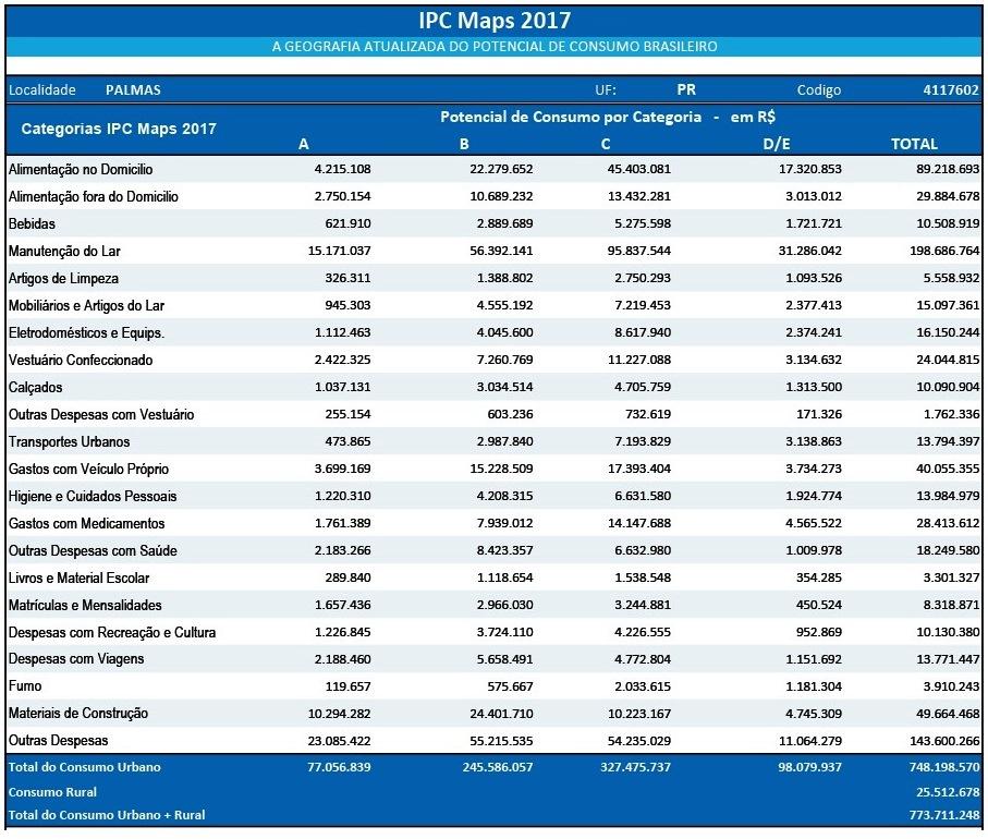 Considerando o total de gastos, Palmas é o 49º município do Paraná e o 715º do país