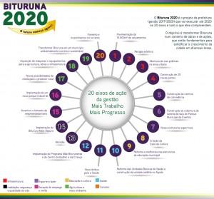 bituruna-2020-eixo