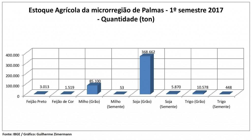 EstoqueAgrícolaRegiaoPalmas-page-001