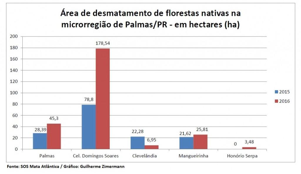 PalmasParanaDesmatamento