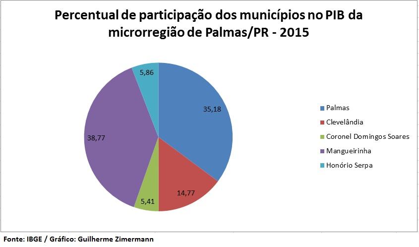 PercentualPIBPalmas20152145