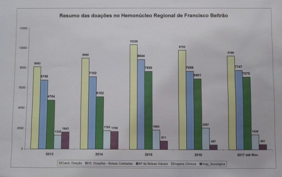 Coleta de sangue nos últimos anos/ Dados: Hemonúcleo