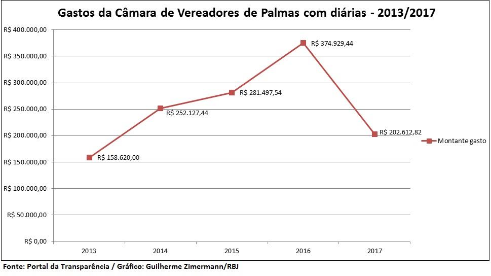Diarias2013-2017